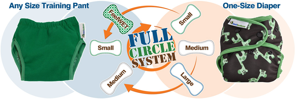 Best Bottom Diapers Full Circle System